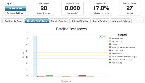 conocer que plugins ralentizan tu web