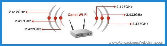 Cambiar el Canal WiFi