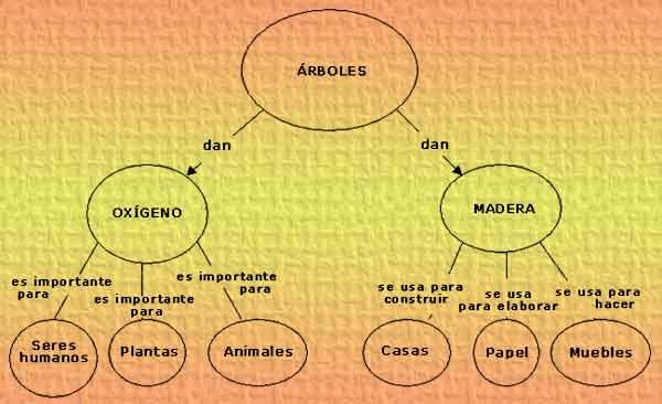 Ejemplo de mapa conceptual básico